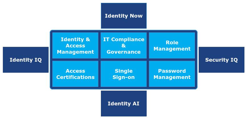 Sailpoint IDM – Process Point - AI | ERP | Automation | Cloud
